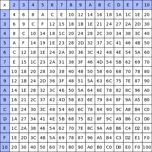 A multiplication table is similar to pixels on a Chromebook screen.
